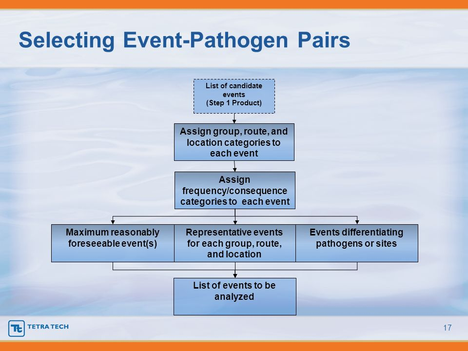 Selecting Event-Pathogen Pairs 17 List of events to be analyzed List of candidate events (Step 1 Product) Maximum reasonably foreseeable event(s) Even