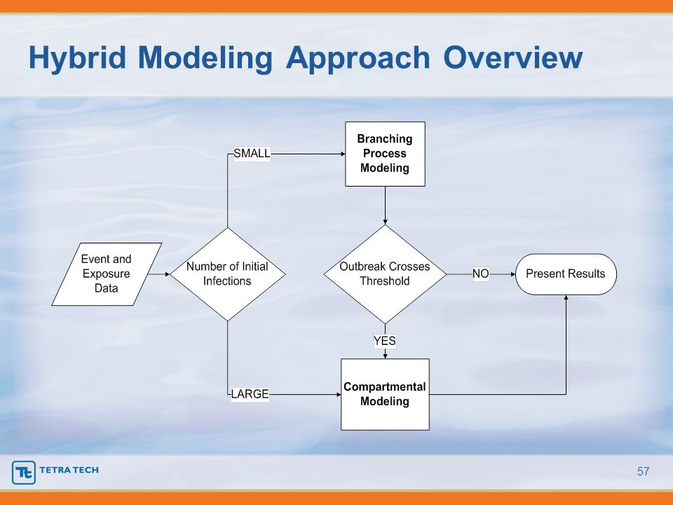 Hybrid Modeling Approach Overview 57