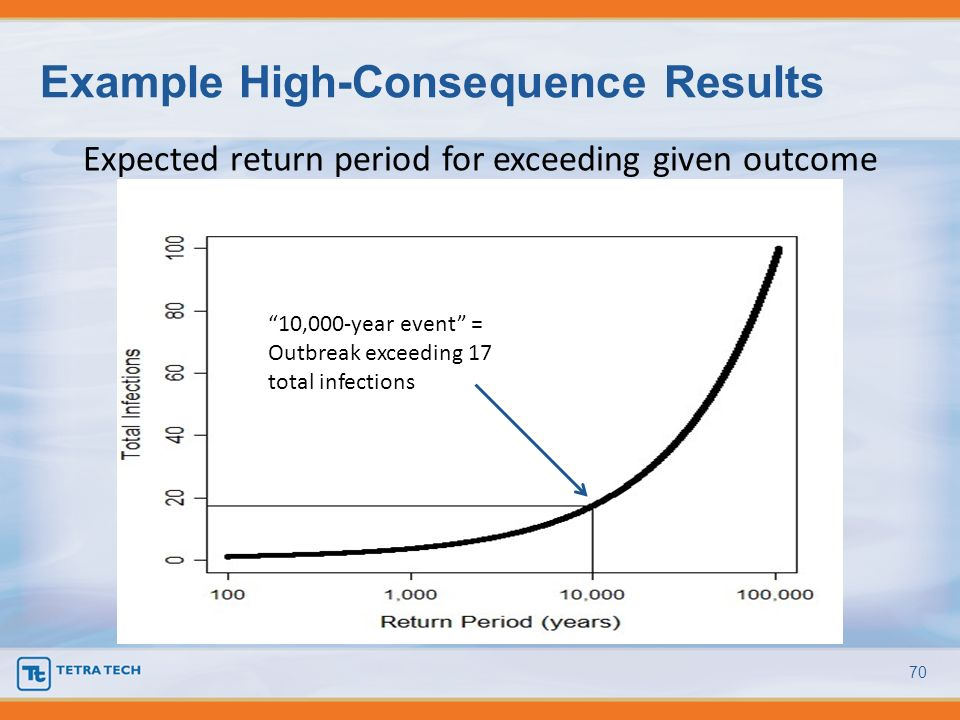 Example High-Consequence Results 70 Expected return period for exceeding given outcome 10,000-year event = Outbreak exceeding 17 total infections