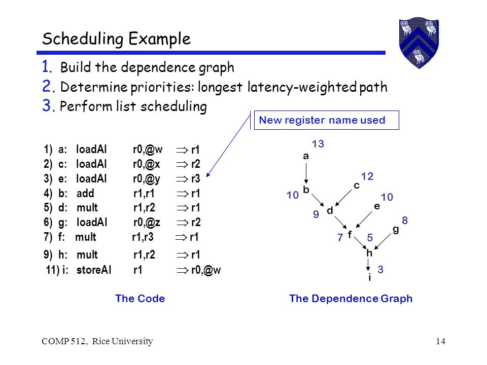 COMP 512, Rice University14 Scheduling Example 1. Build the dependence graph 2.