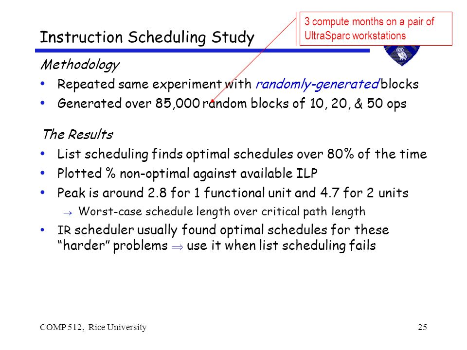 COMP 512, Rice University25 Methodology Repeated same experiment with randomly-generated blocks Generated over 85,000 random blocks of 10, 20, & 50 ops The Results List scheduling finds optimal schedules over 80% of the time Plotted % non-optimal against available ILP Peak is around 2.8 for 1 functional unit and 4.7 for 2 units Worst-case schedule length over critical path length IR scheduler usually found optimal schedules for these harder problems use it when list scheduling fails Instruction Scheduling Study 3 compute months on a pair of UltraSparc workstations