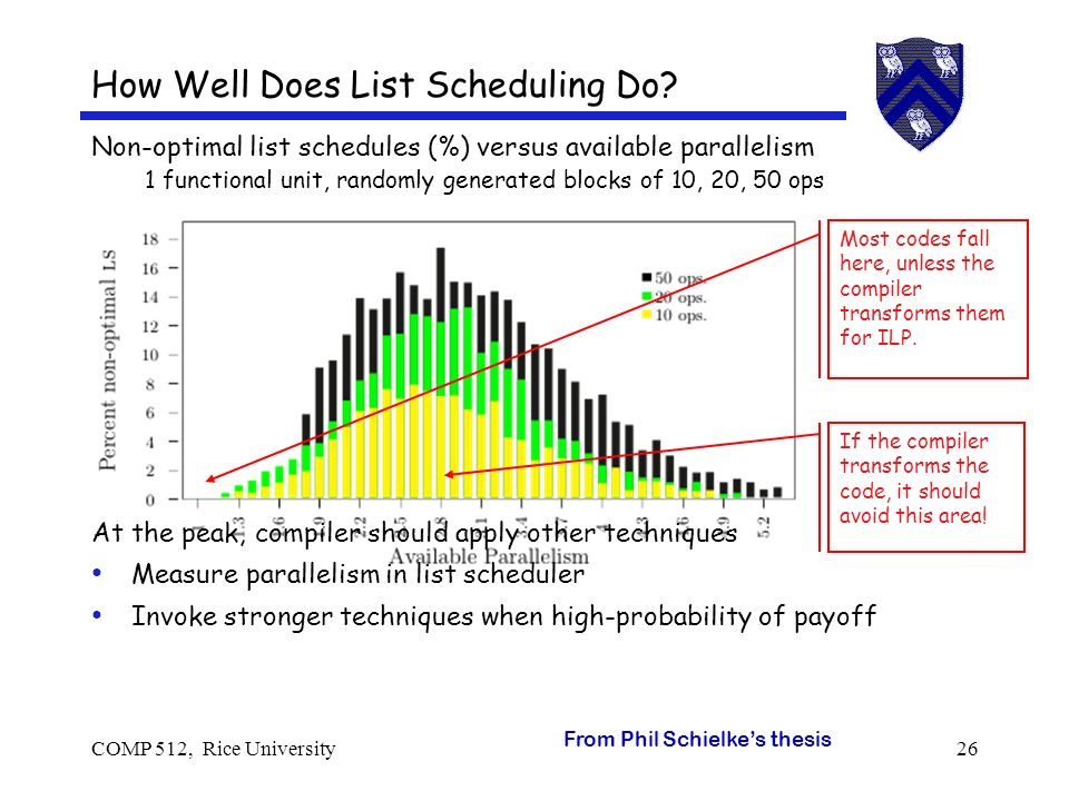 COMP 512, Rice University26 Non-optimal list schedules (%) versus available parallelism 1 functional unit, randomly generated blocks of 10, 20, 50 ops At the peak, compiler should apply other techniques Measure parallelism in list scheduler Invoke stronger techniques when high-probability of payoff How Well Does List Scheduling Do.
