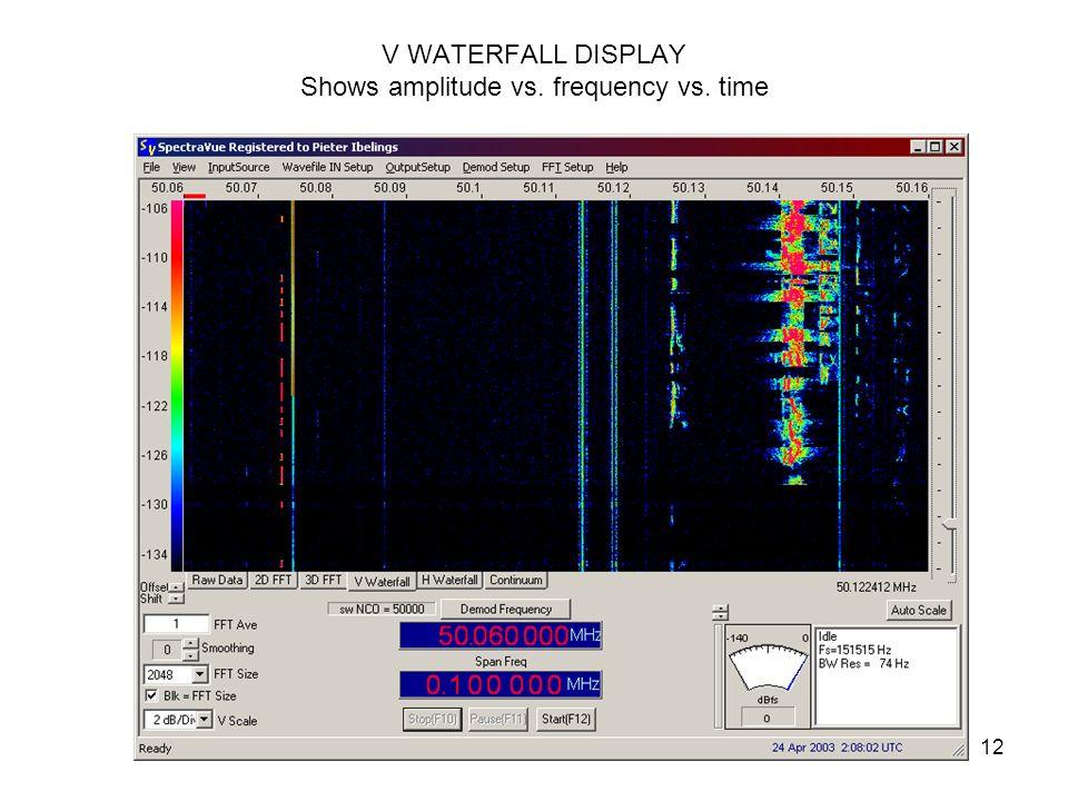 12 V WATERFALL DISPLAY Shows amplitude vs. frequency vs. time