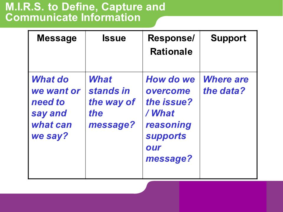 M.I.R.S. to Define, Capture and Communicate Information MessageIssueResponse/ Rationale Support What do we want or need to say and what can we say? Wh