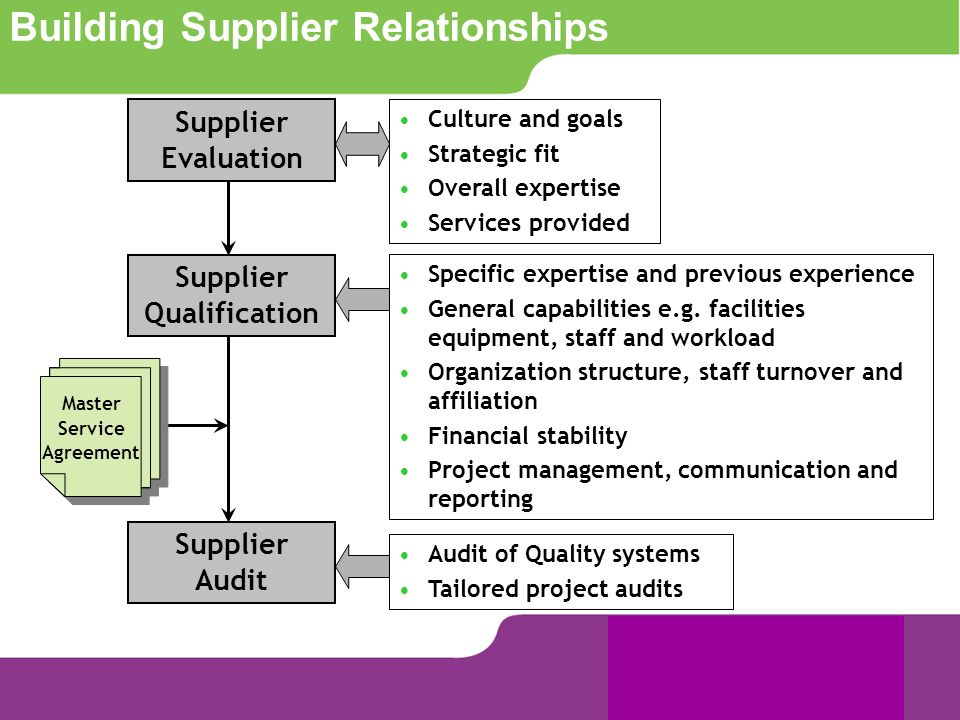 Building Supplier Relationships Supplier Evaluation Supplier Qualification Supplier Audit Master Service Agreement Specific expertise and previous exp