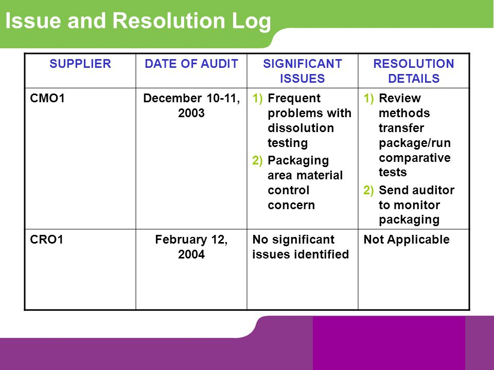 Issue and Resolution Log SUPPLIERDATE OF AUDITSIGNIFICANT ISSUES RESOLUTION DETAILS CMO1December 10-11, 2003 1)Frequent problems with dissolution test