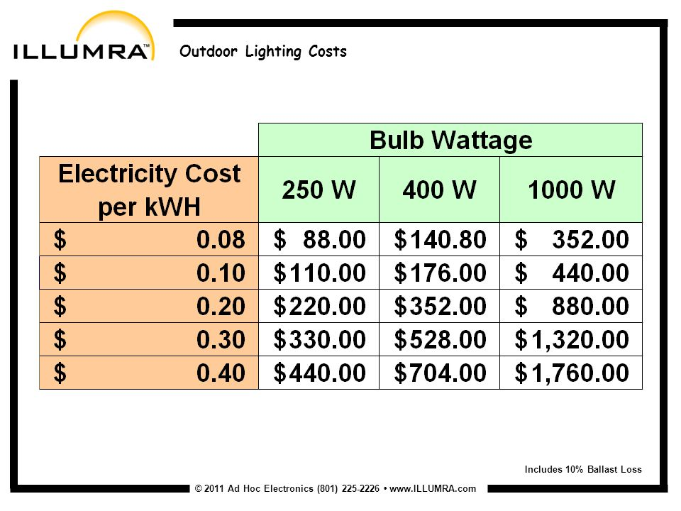 © 2011 Ad Hoc Electronics (801) Outdoor Lighting Costs Includes 10% Ballast Loss