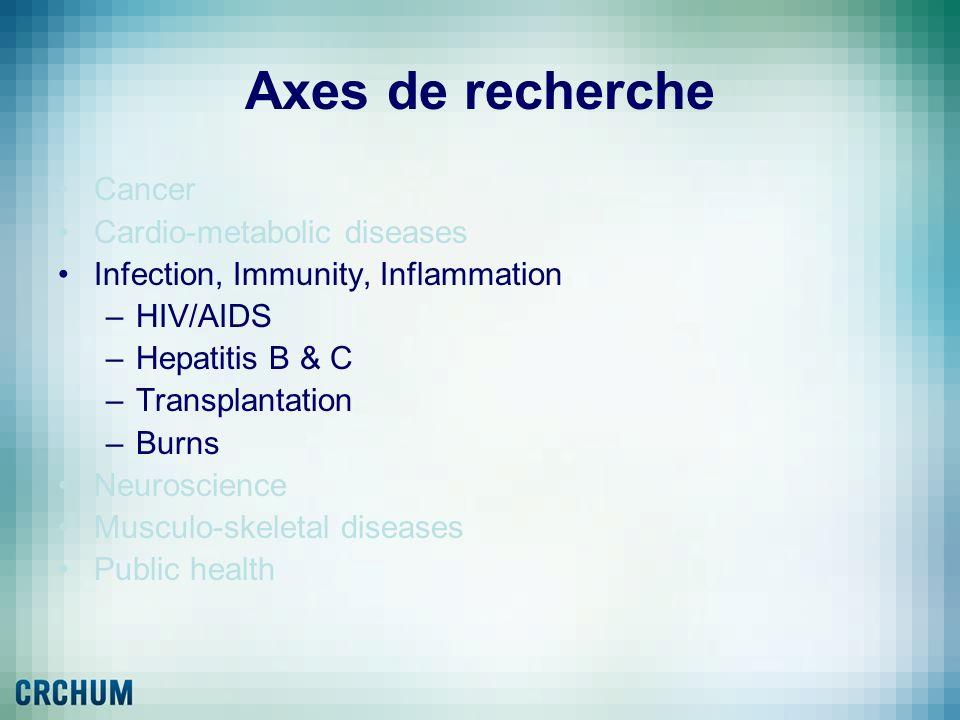 Axes de recherche Cancer Cardio-metabolic diseases Infection, Immunity, Inflammation –HIV/AIDS –Hepatitis B & C –Transplantation –Burns Neuroscience M