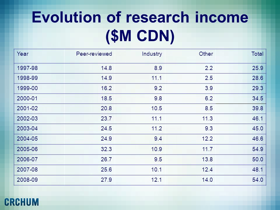 Evolution of research income ($M CDN) YearPeer-reviewedIndustryOtherTotal 1997-9814.88.92.225.9 1998-9914.911.12.528.6 1999-0016.29.23.929.3 2000-0118