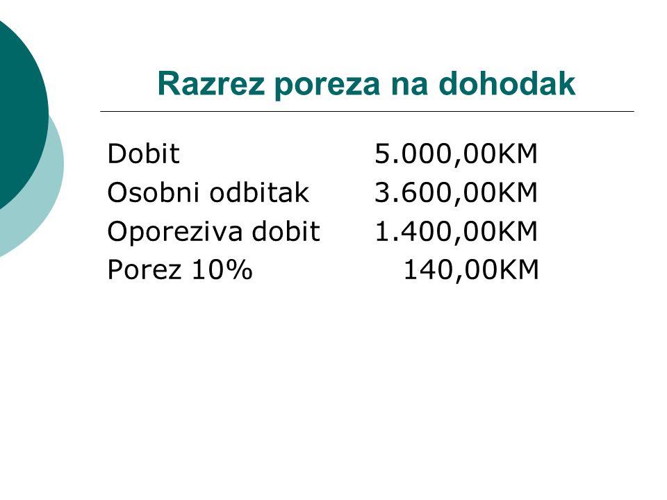 Razrez poreza na dohodak Dobit 5.000,00KM Osobni odbitak3.600,00KM Oporeziva dobit 1.400,00KM Porez 10% 140,00KM