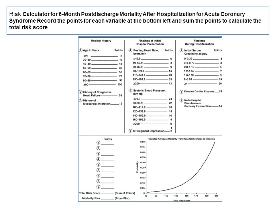 Risk Calculator for 6-Month Postdischarge Mortality After Hospitalization for Acute Coronary Syndrome Record the points for each variable at the botto