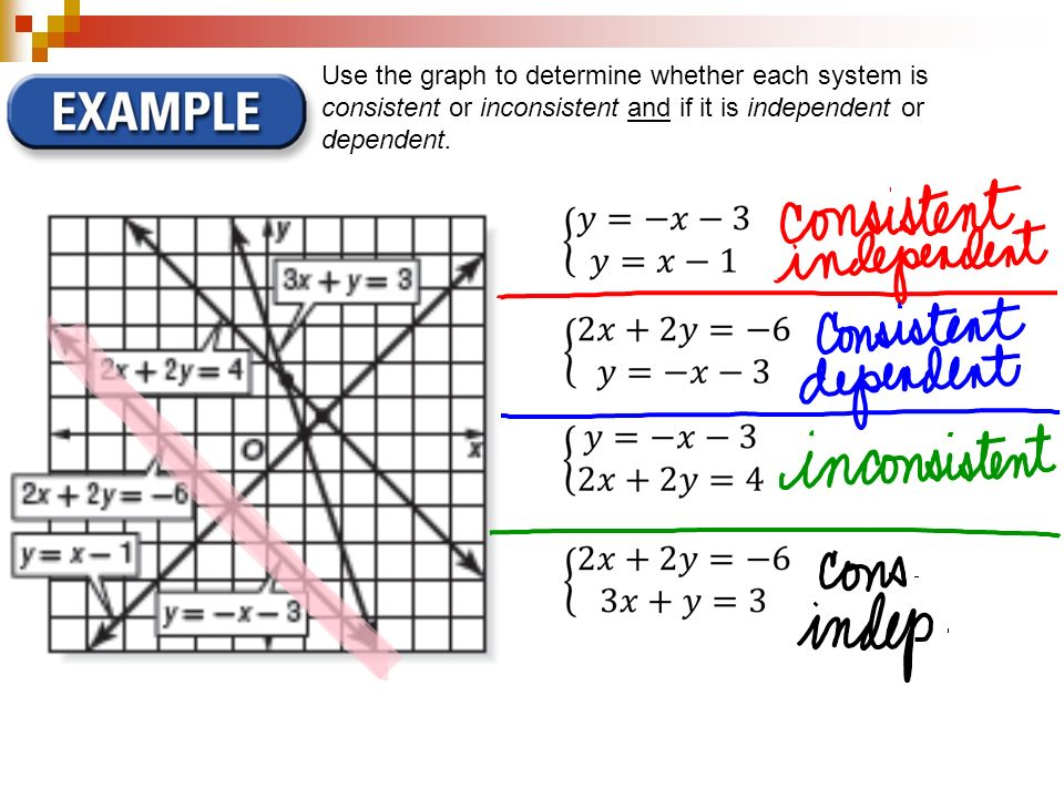 Use the graph to determine whether each system is consistent or inconsistent and if it is independent or dependent.