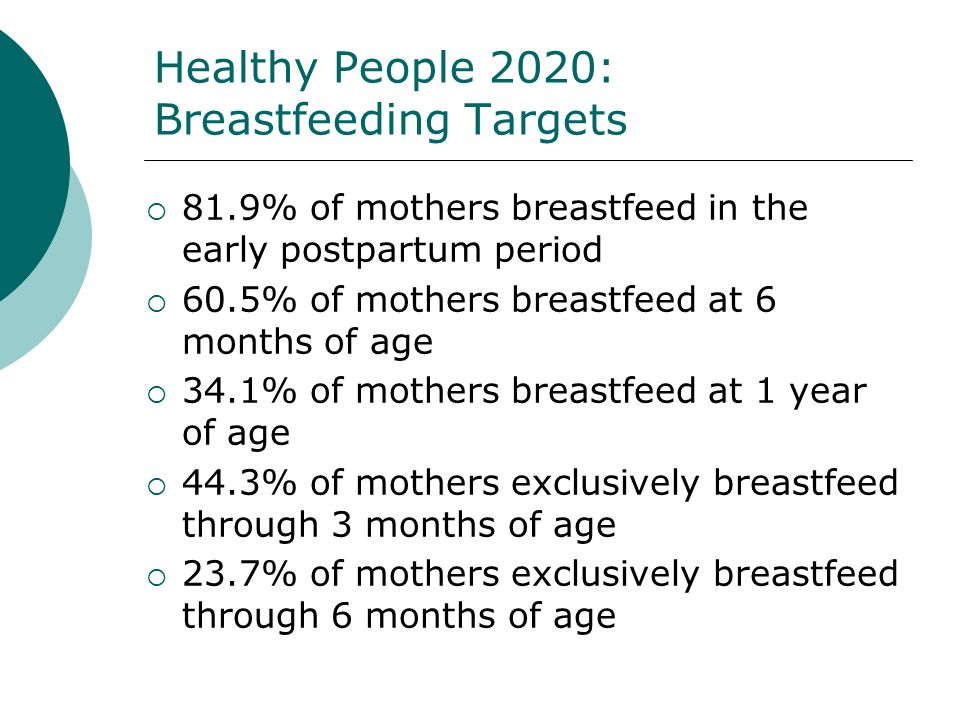Healthy People 2020: Breastfeeding Targets 81.9% of mothers breastfeed in the early postpartum period 60.5% of mothers breastfeed at 6 months of age 34.1% of mothers breastfeed at 1 year of age 44.3% of mothers exclusively breastfeed through 3 months of age 23.7% of mothers exclusively breastfeed through 6 months of age