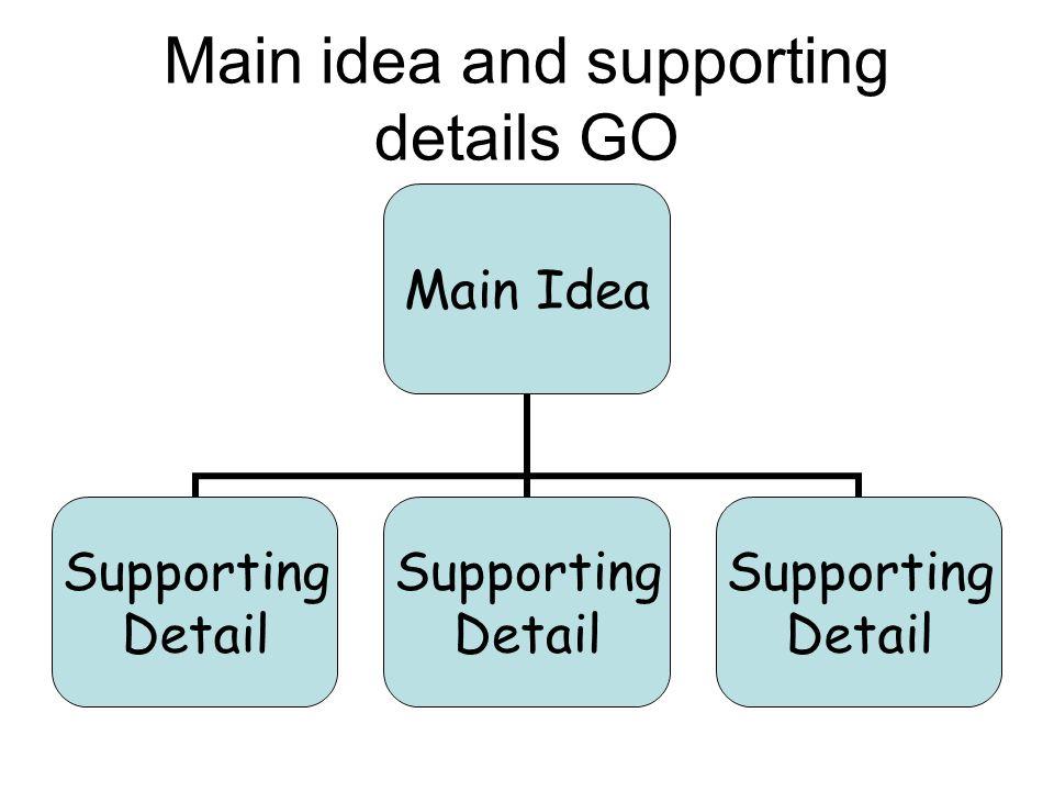 Main idea and supporting details GO Main Idea Supporting Detail Supporting Detail Supporting Detail