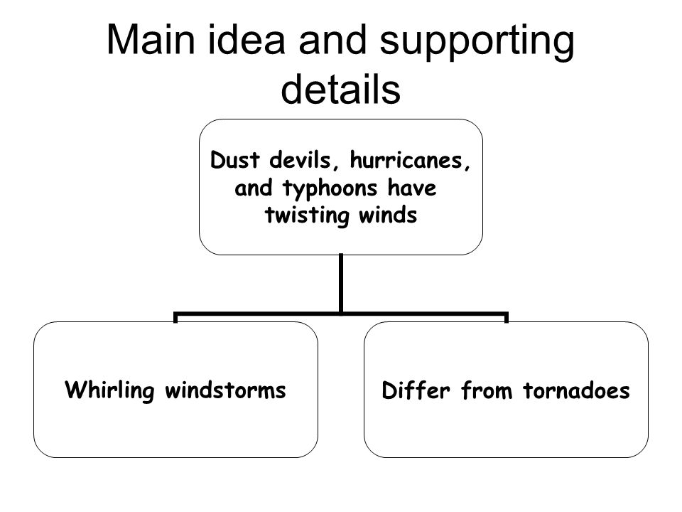 Main idea and supporting details Dust devils, hurricanes, and typhoons have twisting winds Whirling windstormsDiffer from tornadoes