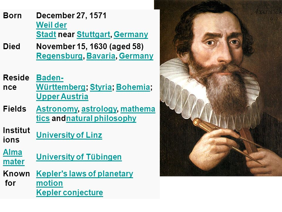 BornDecember 27, 1571 Weil der Stadt near Stuttgart, Germany Weil der StadtStuttgartGermany DiedNovember 15, 1630 (aged 58) Regensburg, Bavaria, Germany RegensburgBavariaGermany Reside nce Baden- WürttembergBaden- Württemberg; Styria; Bohemia; Upper AustriaStyriaBohemia Upper Austria FieldsAstronomyAstronomy, astrology, mathema tics andnatural philosophyastrologymathema ticsnatural philosophy Institut ions University of Linz Alma mater University of Tübingen Known for Kepler s laws of planetary motion Kepler conjecture