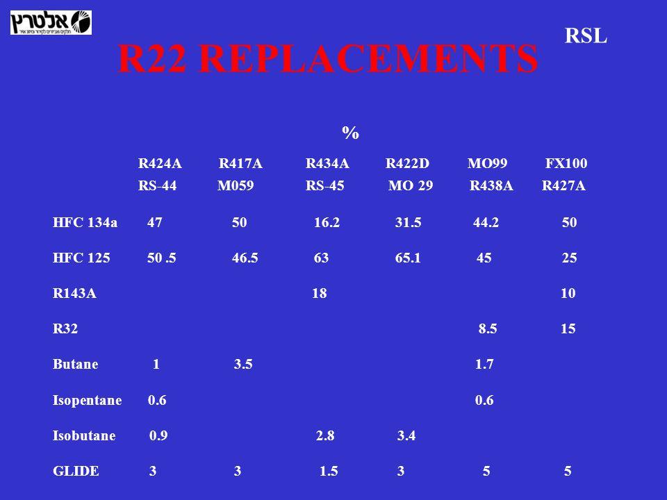 R22 REPLACEMENTS % R424A R417A R434A R422D MO99 FX100 RS-44 M059 RS-45 MO 29 R438A R427A HFC 134a 47 50 16.2 31.5 44.2 50 HFC 125 50.5 46.5 63 65.1 45