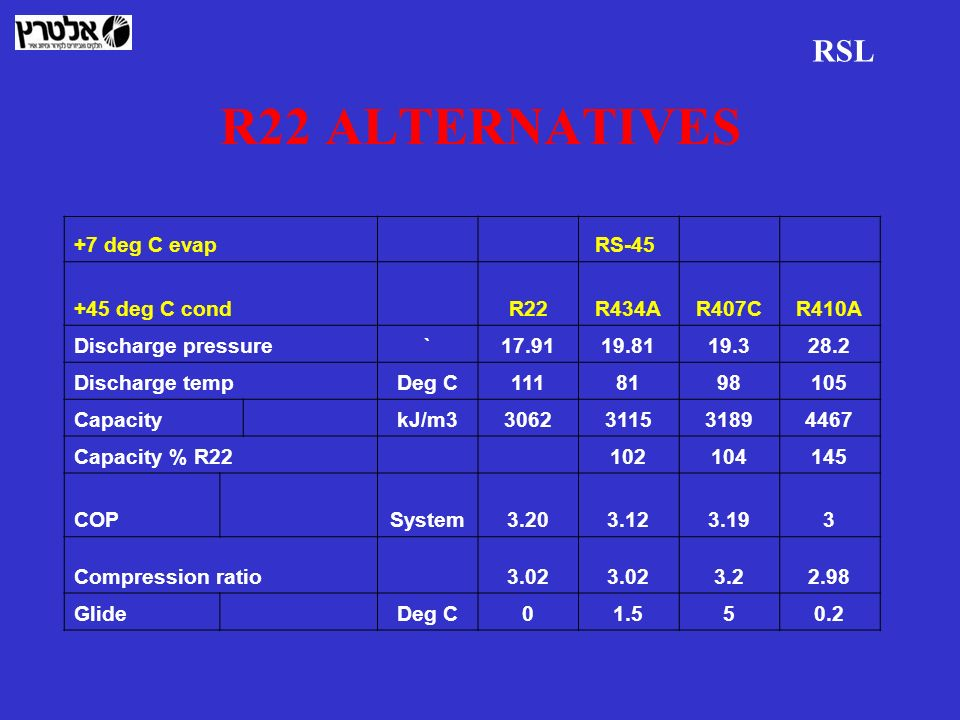 R22 ALTERNATIVES RSL +7 deg C evap RS-45 +45 deg C cond R22R434AR407CR410A Discharge pressure`17.9119.8119.328.2 Discharge tempDeg C1118198105 Capacit