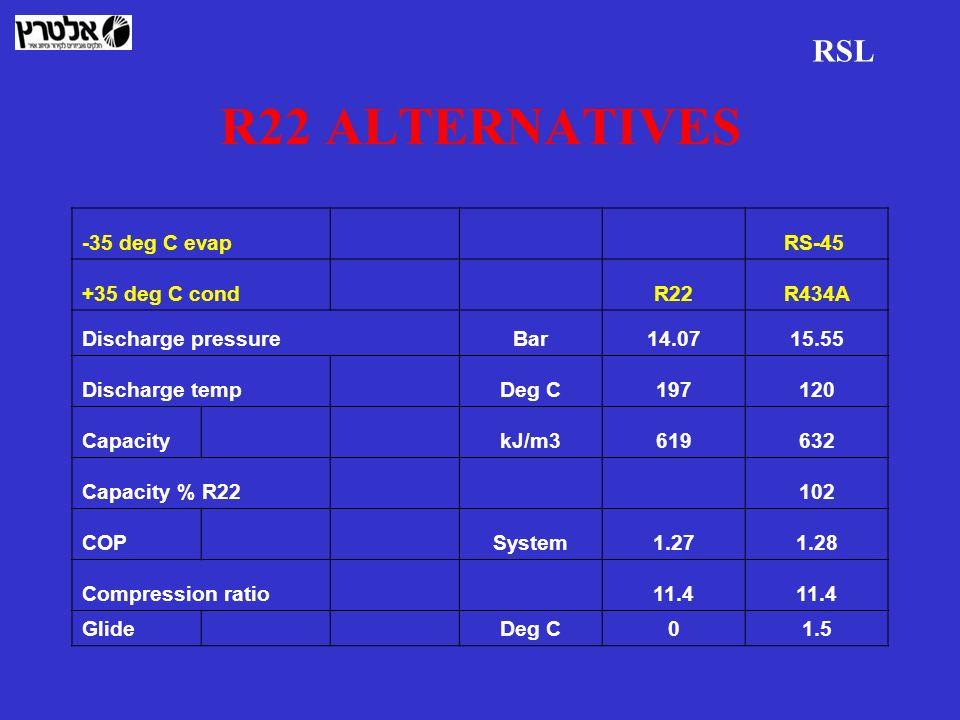 R22 ALTERNATIVES RSL -35 deg C evap RS-45 +35 deg C cond R22R434A Discharge pressureBar14.0715.55 Discharge temp Deg C197120 Capacity kJ/m3619632 Capa