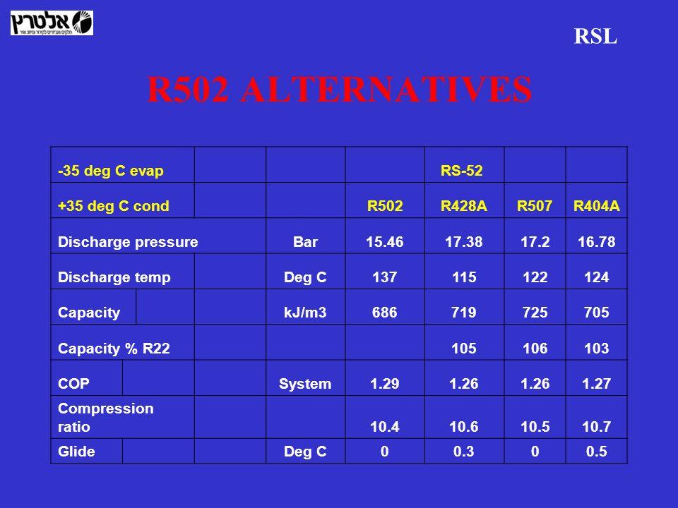 R502 ALTERNATIVES RSL -35 deg C evap RS-52 +35 deg C cond R502R428AR507R404A Discharge pressureBar15.4617.3817.216.78 Discharge temp Deg C137115122124