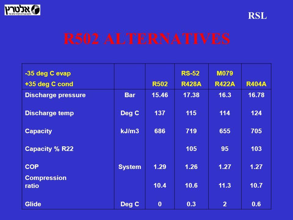 R502 ALTERNATIVES RSL -35 deg C evap RS-52 M079 +35 deg C cond R502R428AR422AR404A Discharge pressureBar15.4617.3816.316.78 Discharge tempDeg C1371151