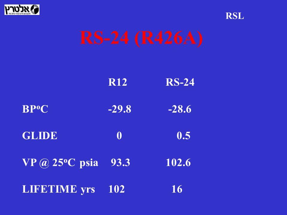 RS-24 (R426A) R12RS-24 BP o C-29.8 -28.6 GLIDE 0 0.5 VP @ 25 o Cpsia 93.3102.6 LIFETIME yrs102 16 RSL