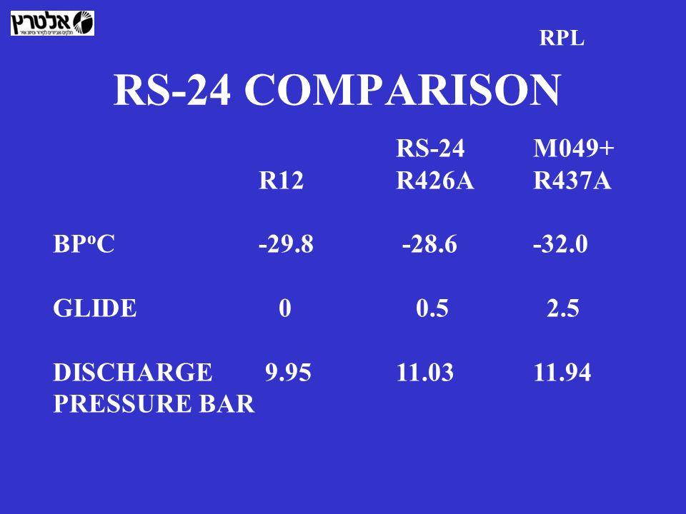 RS-24 COMPARISON RS-24M049+ R12R426A R437A BP o C-29.8 -28.6-32.0 GLIDE 0 0.5 2.5 DISCHARGE 9.9511.0311.94 PRESSURE BAR RPL