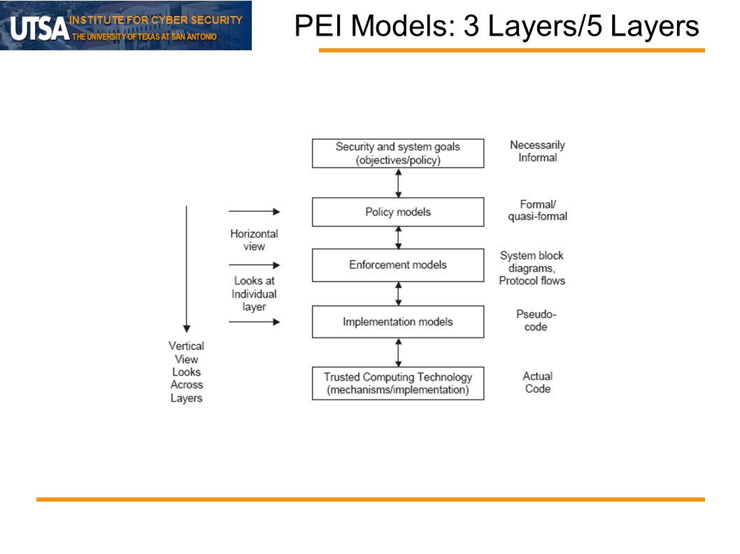 INSTITUTE FOR CYBER SECURITY PEI Models: 3 Layers/5 Layers