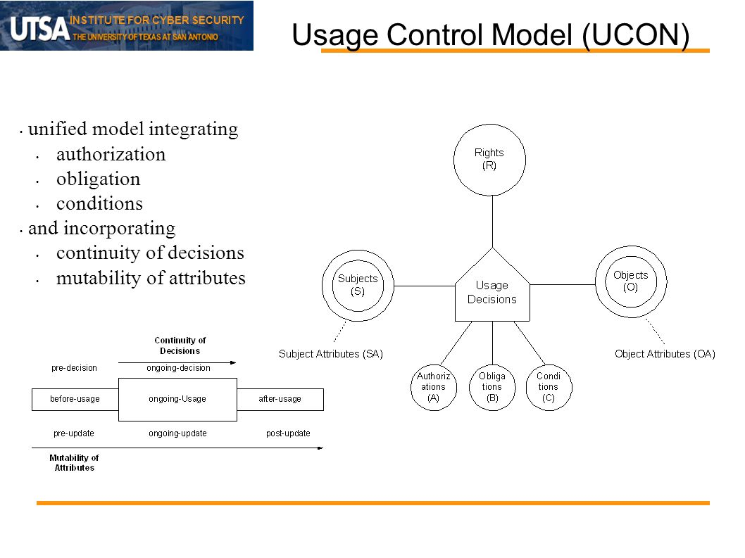 INSTITUTE FOR CYBER SECURITY Usage Control Model (UCON) unified model integrating authorization obligation conditions and incorporating continuity of decisions mutability of attributes