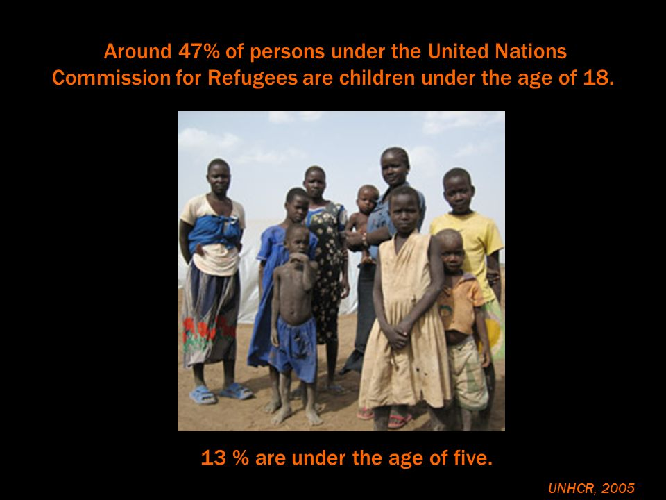 Around 47% of persons under the United Nations Commission for Refugees are children under the age of 18. 13 % are under the age of five. UNHCR, 2005