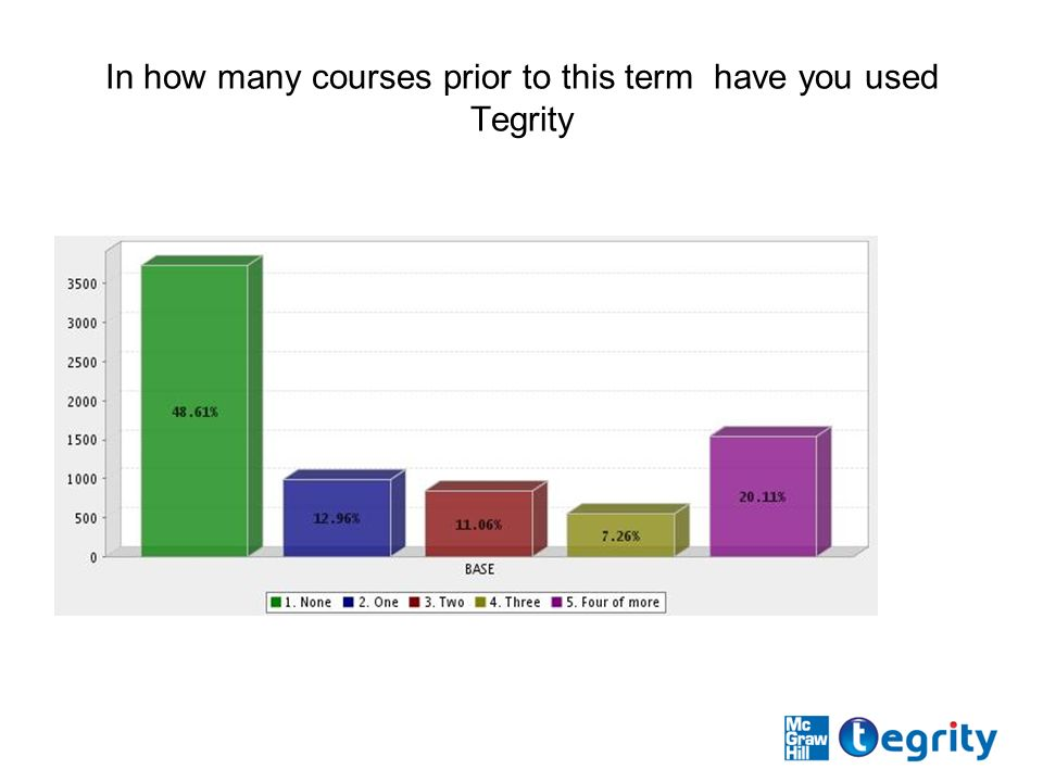 In how many courses prior to this term have you used Tegrity