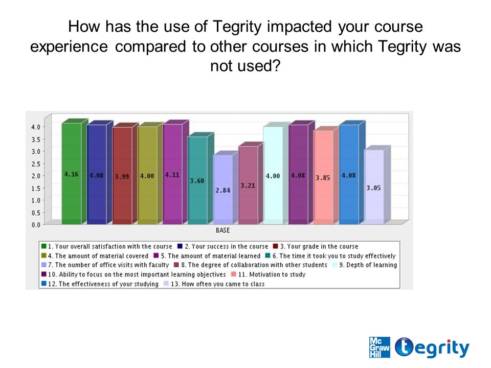 How has the use of Tegrity impacted your course experience compared to other courses in which Tegrity was not used