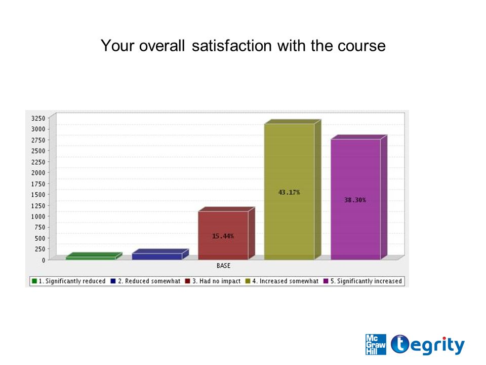 Your overall satisfaction with the course