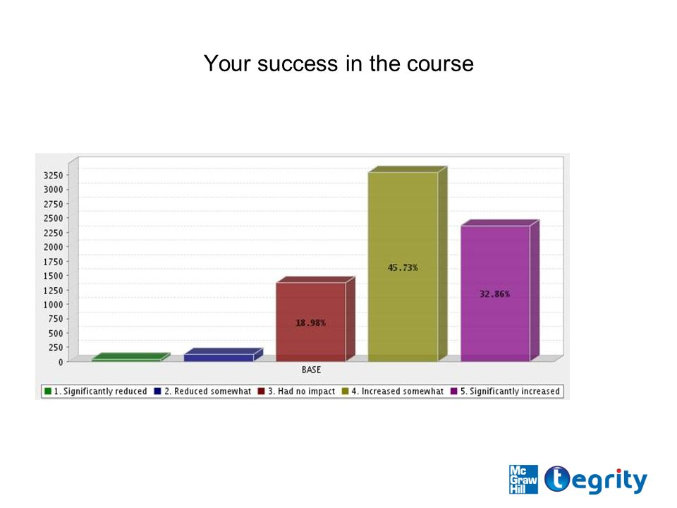 Your success in the course