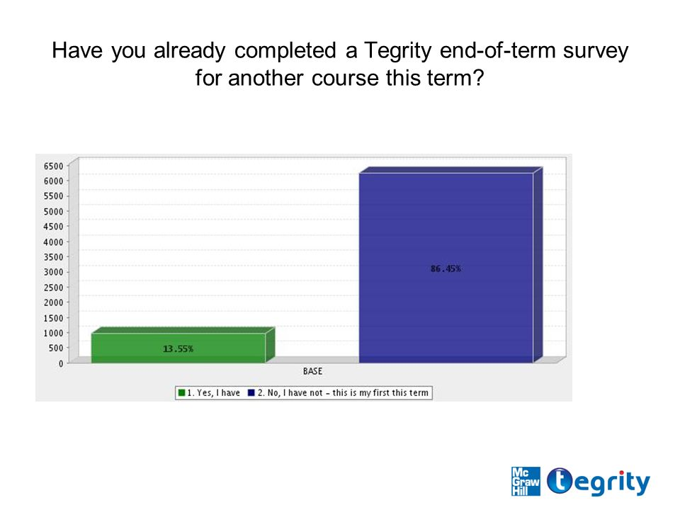Have you already completed a Tegrity end-of-term survey for another course this term