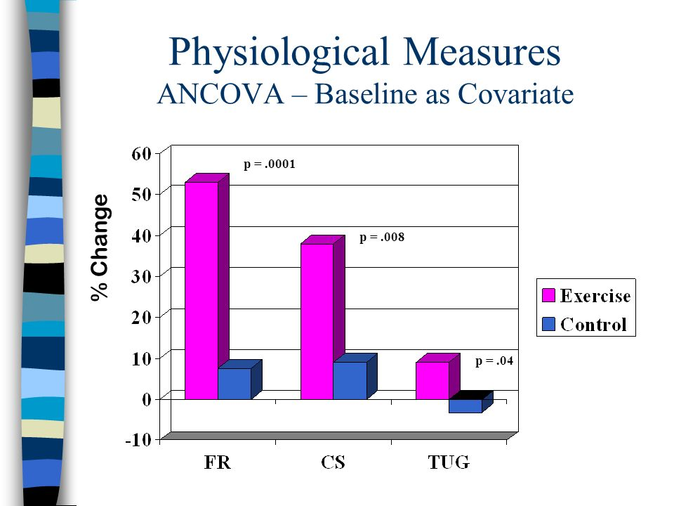 Physiological Measures ANCOVA – Baseline as Covariate % Change p =.0001 p =.008 p =.04