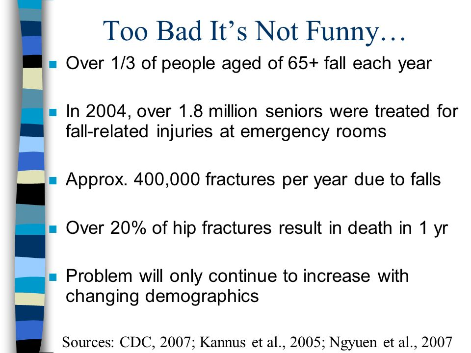 Too Bad Its Not Funny… n Over 1/3 of people aged of 65+ fall each year n In 2004, over 1.8 million seniors were treated for fall-related injuries at emergency rooms n Approx.