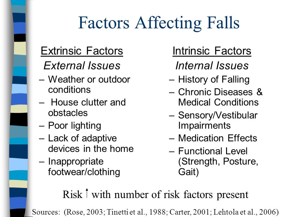 Factors Affecting Falls Extrinsic Factors External Issues –Weather or outdoor conditions – House clutter and obstacles –Poor lighting –Lack of adaptive devices in the home –Inappropriate footwear/clothing Intrinsic Factors Internal Issues –History of Falling –Chronic Diseases & Medical Conditions –Sensory/Vestibular Impairments –Medication Effects –Functional Level (Strength, Posture, Gait) Sources: (Rose, 2003; Tinetti et al., 1988; Carter, 2001; Lehtola et al., 2006) Risk with number of risk factors present