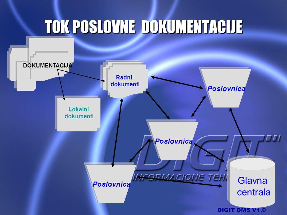 DIGIT DMS V1.0 Lokalni dokumenti Glavna centrala Poslovnica Radni dokumenti DOKUMENTACIJA TOK POSLOVNE DOKUMENTACIJE