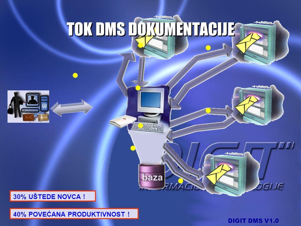 DIGIT DMS V1.0 30% UŠTEDE NOVCA ! 40% POVEĆANA PRODUKTIVNOST ! TOK DMS DOKUMENTACIJE
