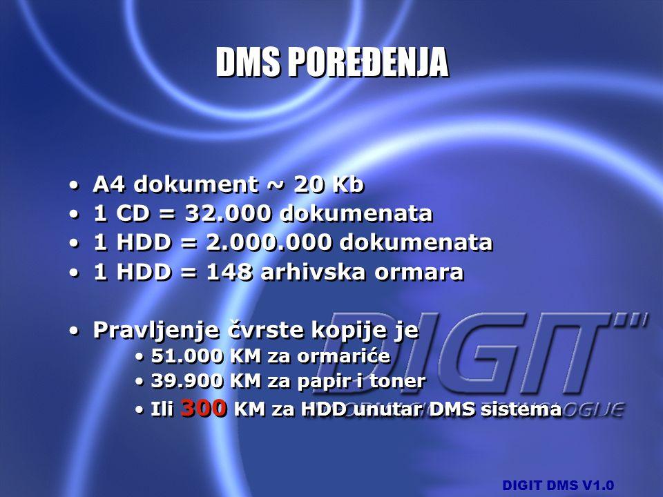 DIGIT DMS V1.0 DMS POREĐENJA A4 dokument ~ 20 Kb 1 CD = 32.000 dokumenata 1 HDD = 2.000.000 dokumenata 1 HDD = 148 arhivska ormara Pravljenje čvrste k