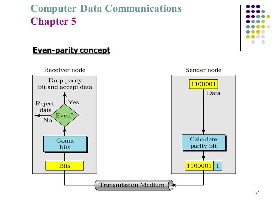 Computer Data Communications Chapter 5 21 Even-parity concept