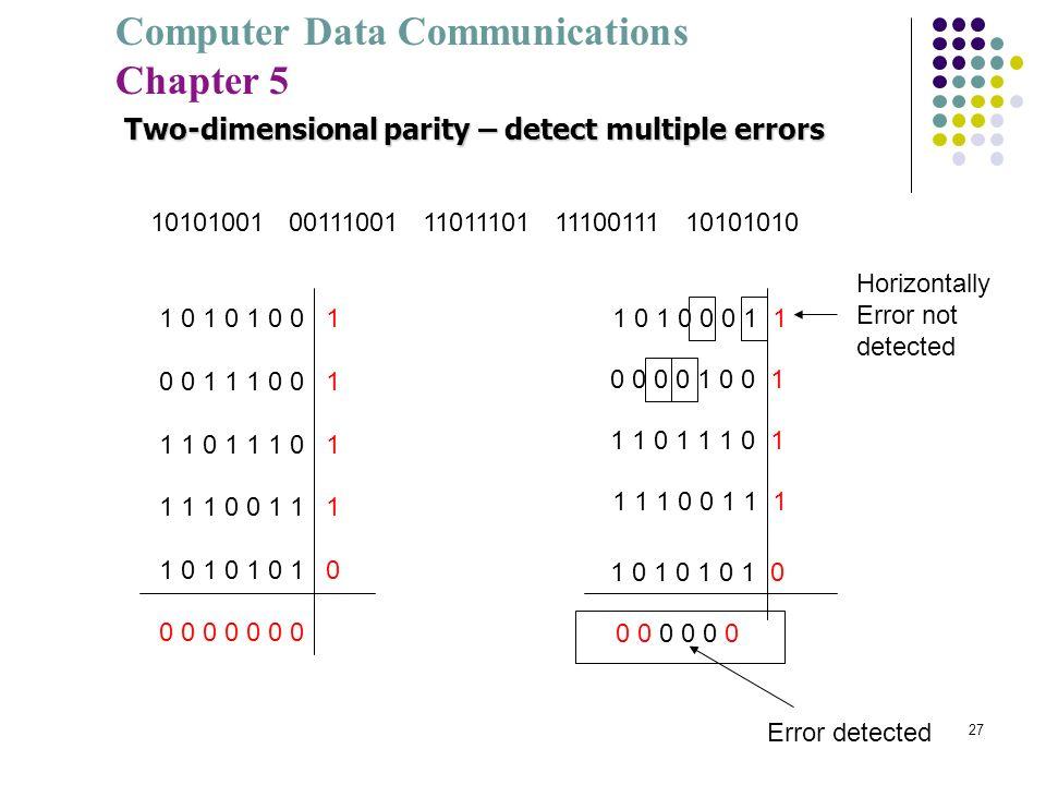 Computer Data Communications Chapter 5 27 10101001 00111001 11011101 11100111 10101010 1 0 1 0 0 0 1 1 0 0 0 0 1 0 0 1 1 1 0 1 1 1 1 0 0 1 1 1 1 0 1 0