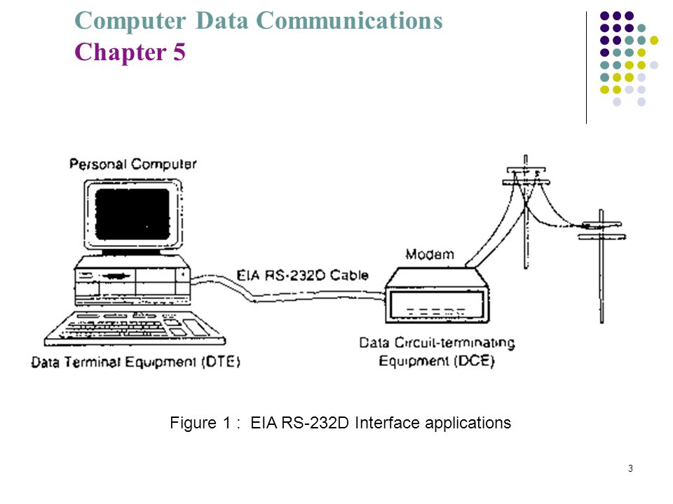 Computer Data Communications Chapter 5 3 Figure 1 : EIA RS-232D Interface applications