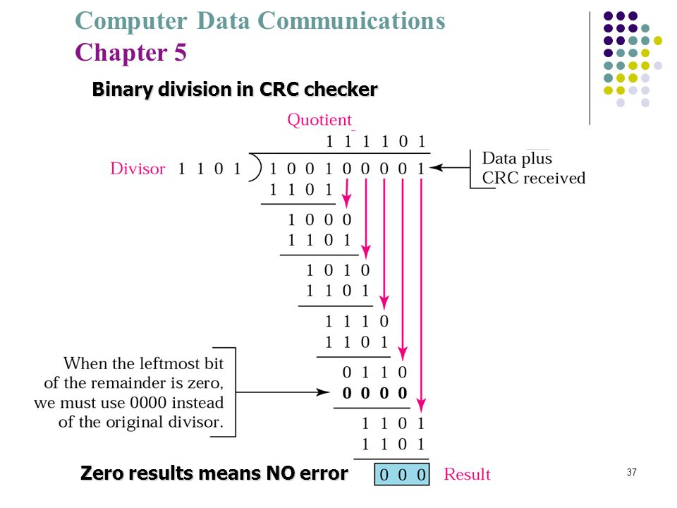 Computer Data Communications Chapter 5 37 Binary division in CRC checker Zero results means NO error