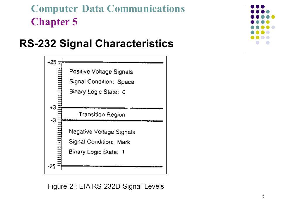 Computer Data Communications Chapter 5 5 RS-232 Signal Characteristics Figure 2 : EIA RS-232D Signal Levels