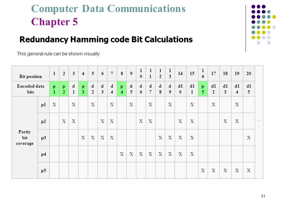 Computer Data Communications Chapter 5 51 Redundancy Hamming code Bit Calculations This general rule can be shown visually: Bit position 123456789 101