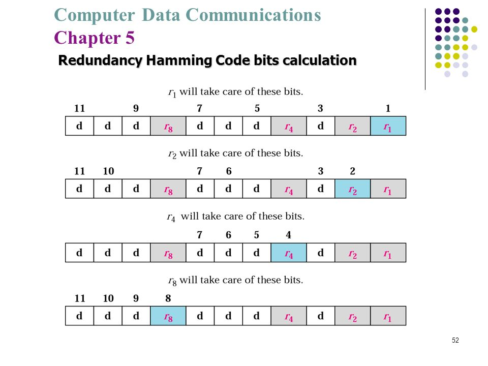Computer Data Communications Chapter 5 52 Redundancy Hamming Code bits calculation