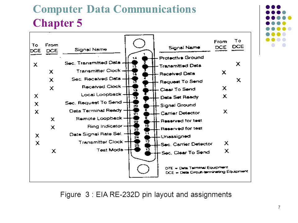 Computer Data Communications Chapter 5 7 Figure 3 : EIA RE-232D pin layout and assignments