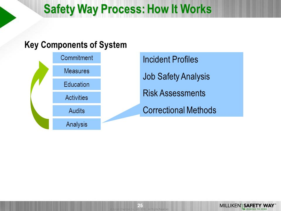 © Sylvan Chemical Co., Inc. 2010. All Rights Reserved. 25 Safety Way Process: How It Works Commitment Education Audits Measures Activities Analysis In